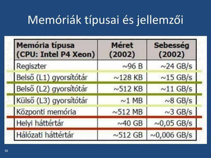 Memóriák típusai és jellemzői