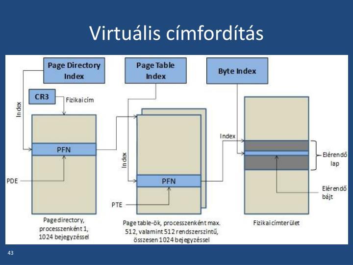 Virtuális címfordítás