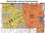 hip hop high advisory based groupings