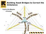building asset bridges to correct the imbalance