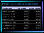percent at or above grade level1