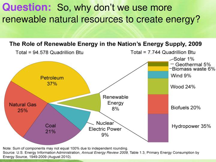 Cons To Use Of Natural Gas As A Renewable Resource