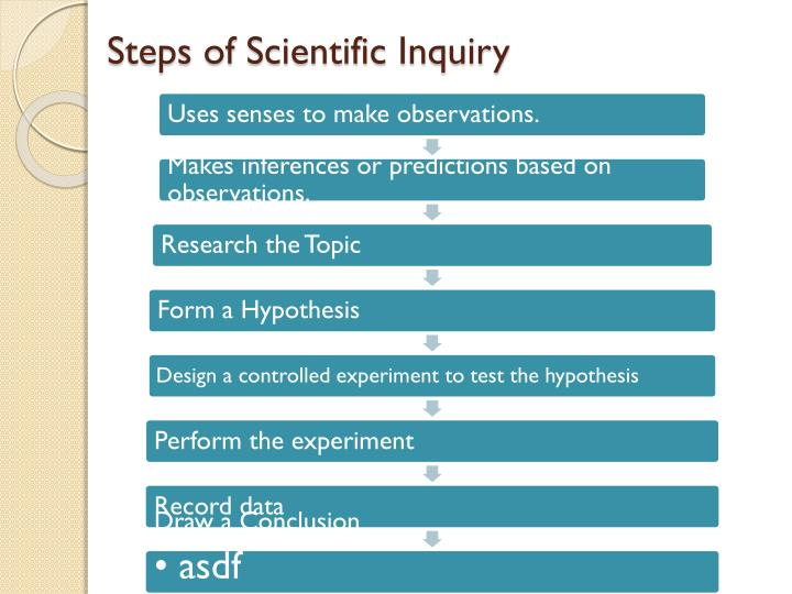 Steps of Scientific Inquiry