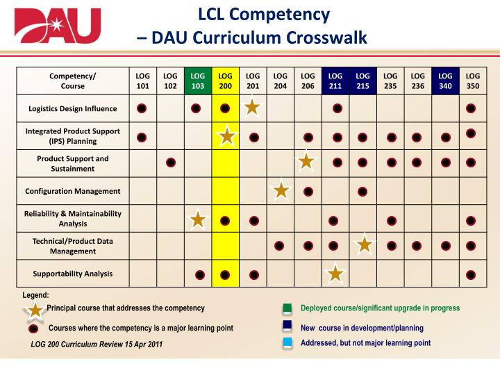 ppt - lcl competency  u2013 dau curriculum crosswalk powerpoint presentation