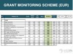 grant monitoring scheme eur
