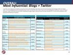 most influential blogs twitter