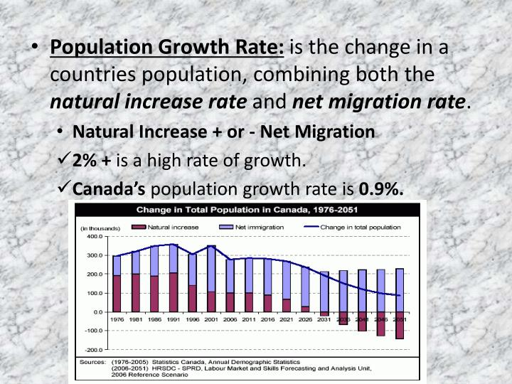 Population Growth Rate: