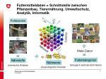 futtermitteldaten schnittstelle zwischen pflanzenbau tierern hrung umweltschutz analytik informatik