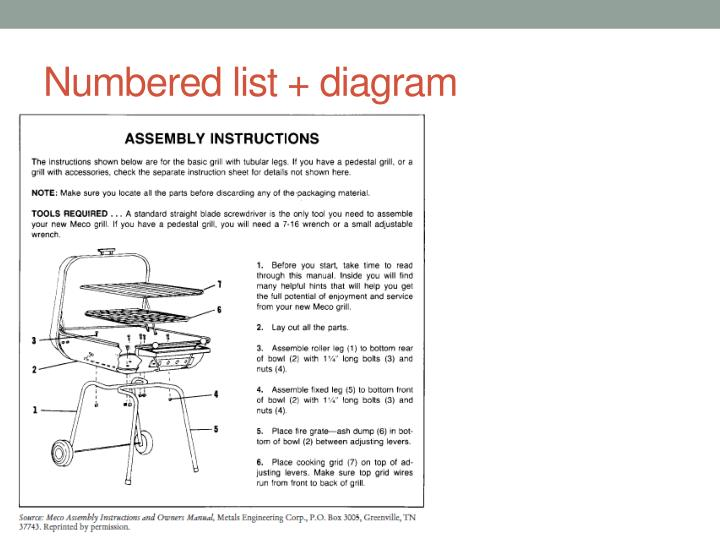 Numbered list + diagram