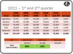 2011 1 st and 2 nd quarter
