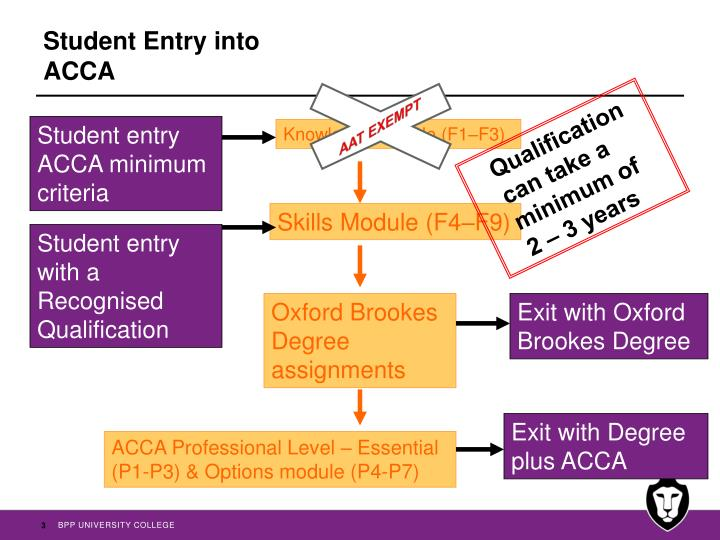 Student entry into acca
