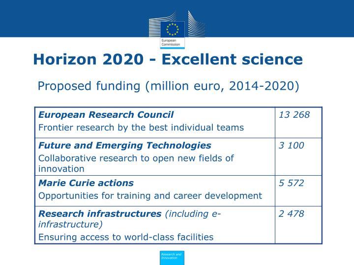 Horizon 2020 - Excellent science