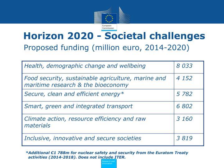 Proposed funding (million euro, 2014-2020)