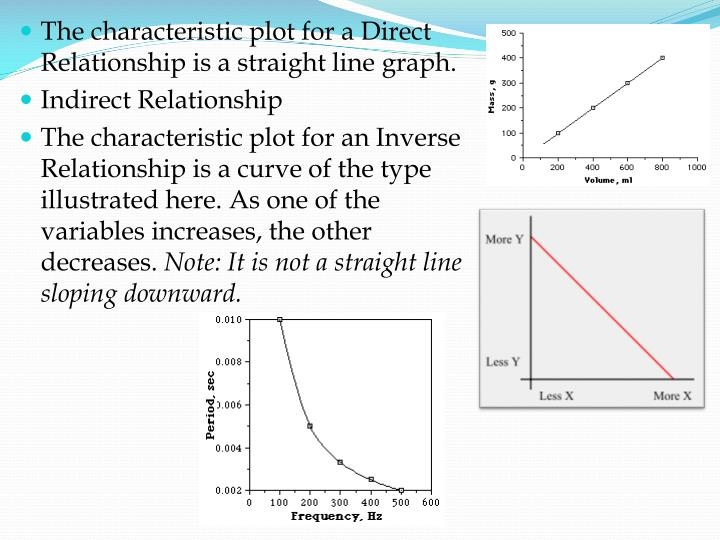 The characteristic plot for a Direct Relationship is a straight line graph.