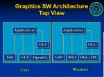 graphics sw architecture top view