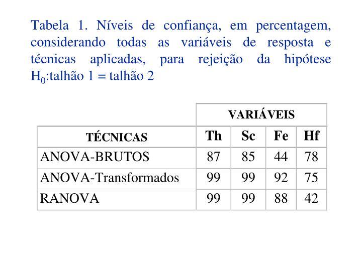 Tabela 1. Níveis de confiança, em percentagem, considerando todas as variáveis de resposta e técnicas aplicadas, para rejeição da hipótese H
