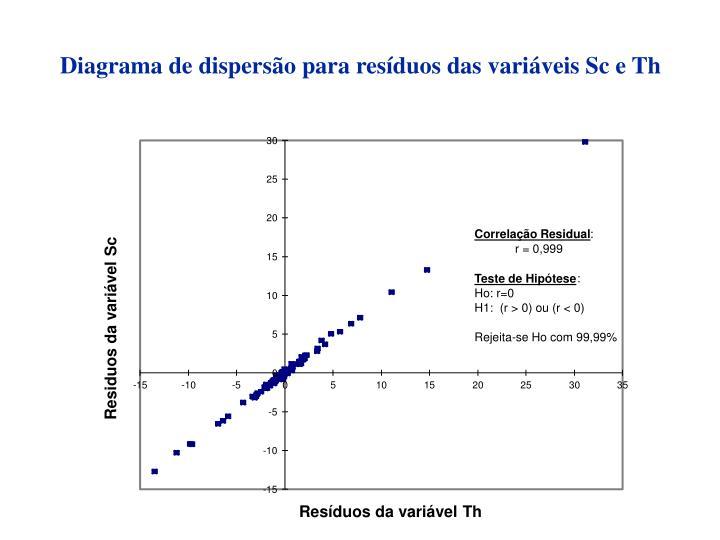Diagrama de dispersão para resíduos das variáveis Sc e Th