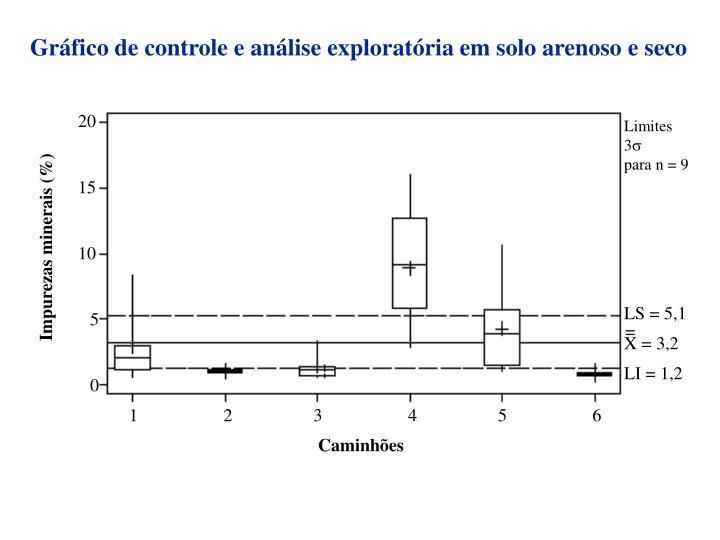 Gráfico de controle e análise exploratória em solo arenoso e seco