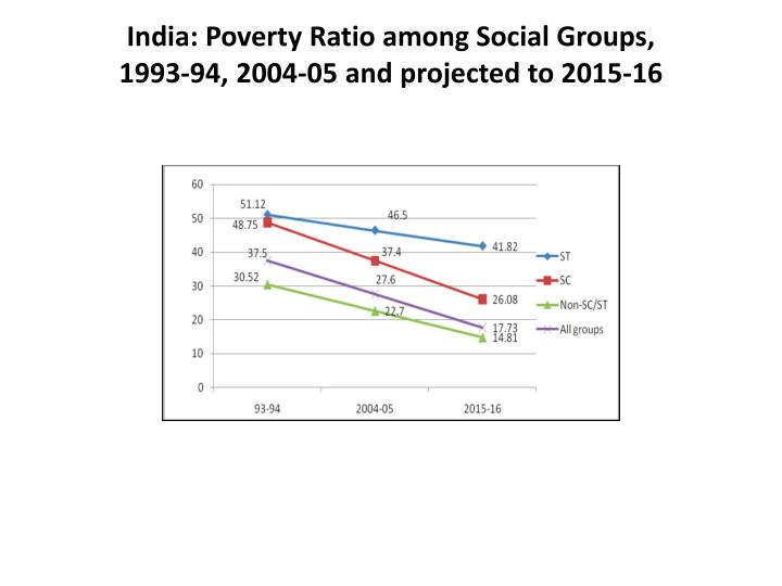 India: Poverty Ratio among Social Groups,