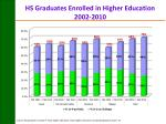 hs graduates enrolled in higher education 2002 2010