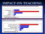 impact on teaching