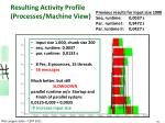 resulting activity profile processes machine view1