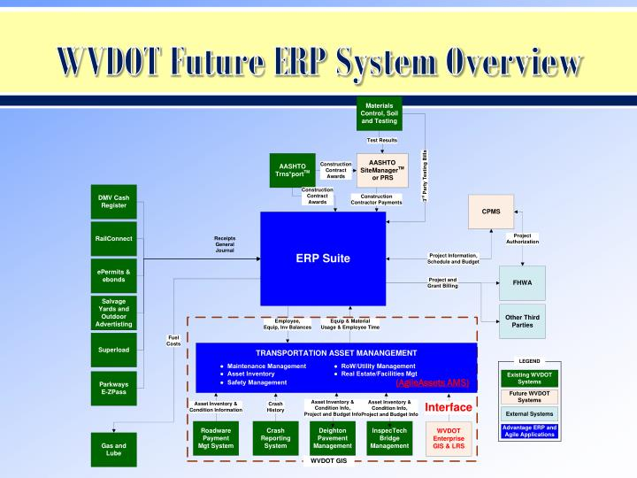 WVDOT Future ERP System Overview