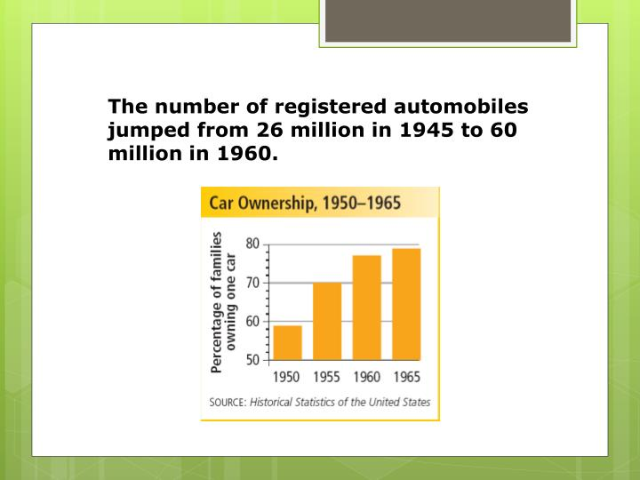 The number of registered automobiles jumped from 26 million in 1945 to 60 million in 1960.