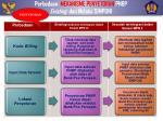 perbedaan mekanisme penyetoran pnbp existing dan melalui simponi