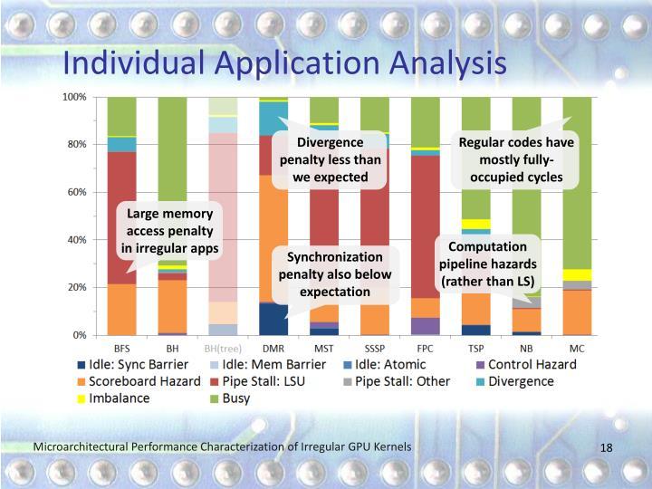 Individual Application Analysis