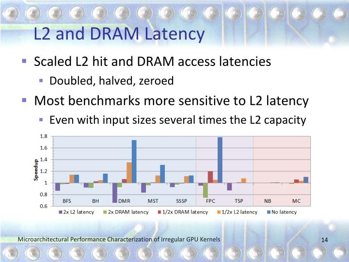 L2 and DRAM Latency