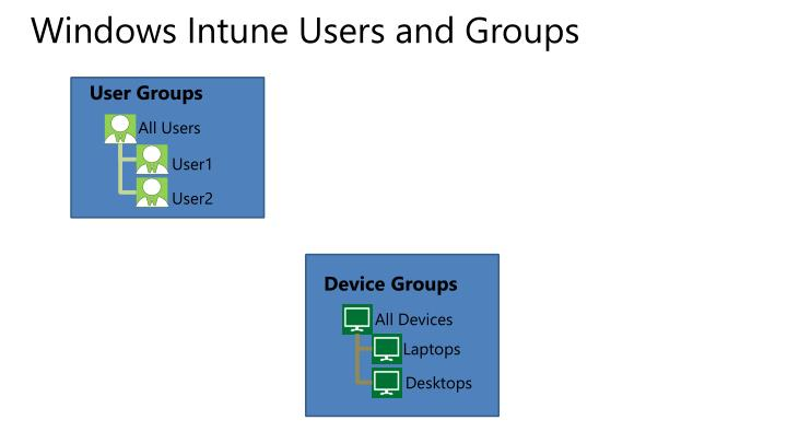 Windows Intune Users and Groups
