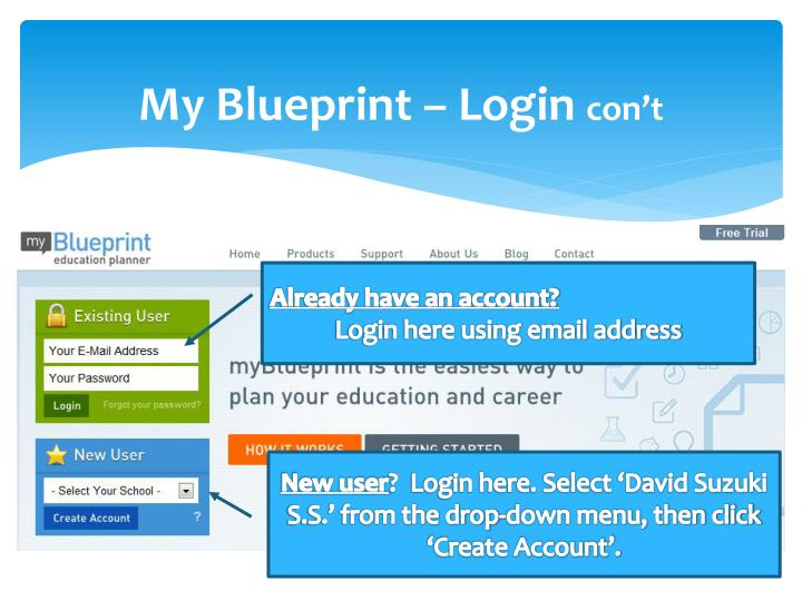 Ppt what is my blueprint powerpoint presentation id6510689 my blueprint login cont malvernweather Choice Image