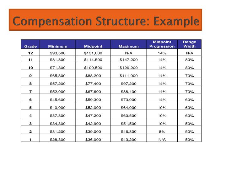 Ppt Topic 8 Employee Compensation And Benefits