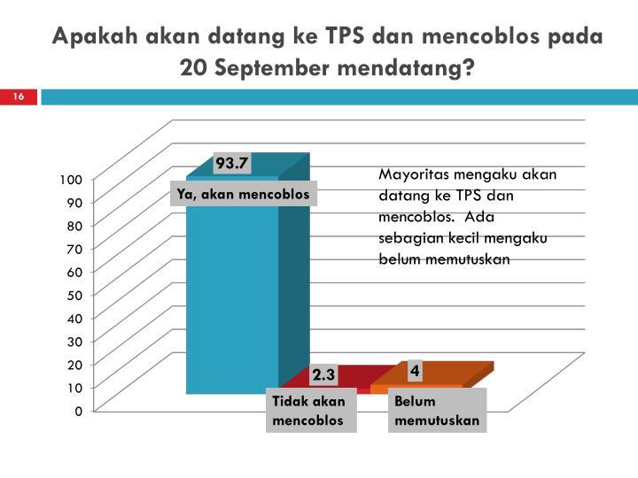 Apakah akan datang ke TPS dan mencoblos pada 20 September mendatang?