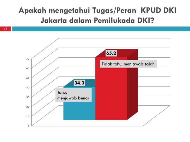 Apakah mengetahui Tugas/Peran  KPUD DKI Jakarta dalam Pemilukada DKI?