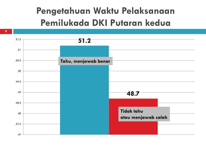 Pengetahuan Waktu Pelaksanaan Pemilukada DKI Putaran kedua