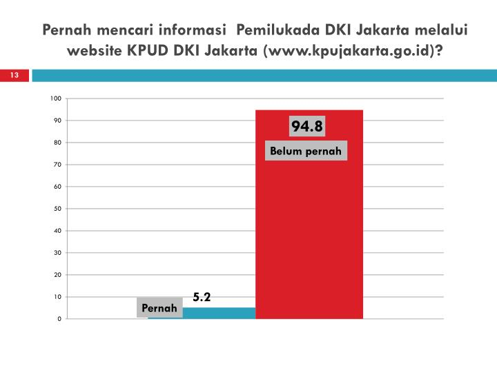 Pernah mencari informasi  Pemilukada DKI Jakarta melalui website KPUD DKI Jakarta (www.kpujakarta.go.id)?