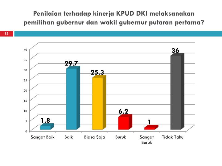 Penilaian terhadap kinerja KPUD DKI melaksanakan pemilihan gubernur dan wakil gubernur putaran pertama?