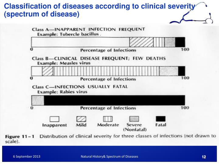 Classification of diseases according to clinical severity (spectrum of disease)
