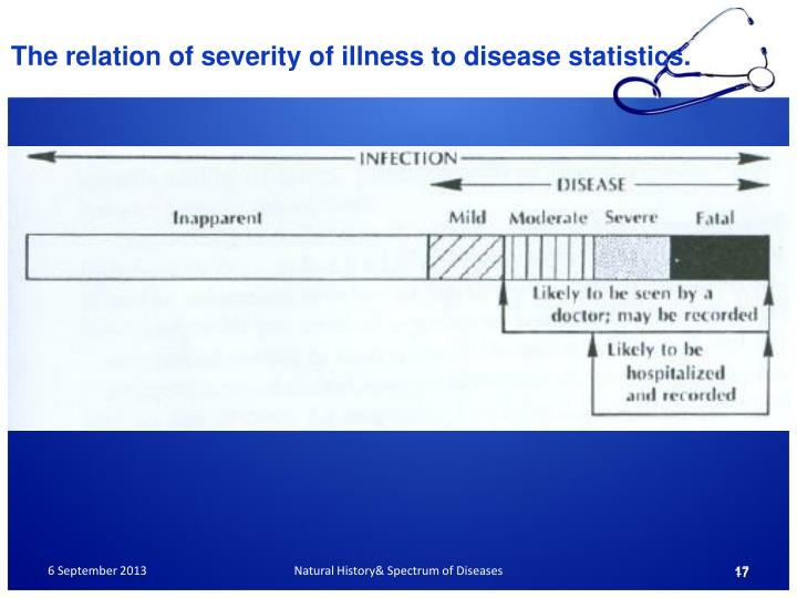 The relation of severity of illness to disease statistics.