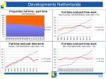 developments netherlands