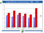 expenditures social security 1960 1974