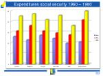 expenditures social security 1960 1980