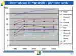 international comparison part time work