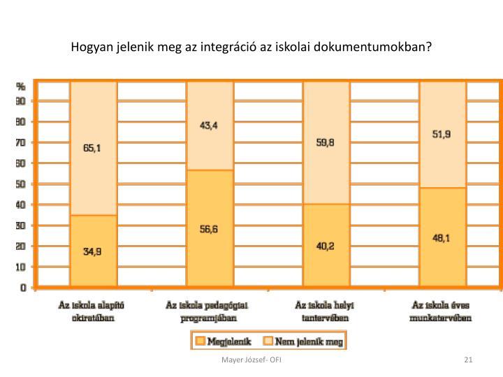 Hogyan jelenik meg az integráció az iskolai dokumentumokban?