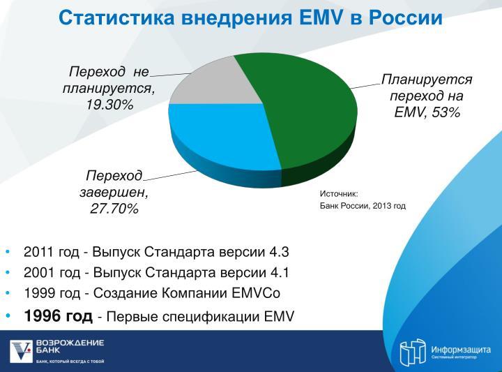 Статистика внедрения
