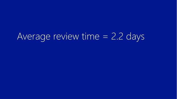 Average review time = 2.2 days
