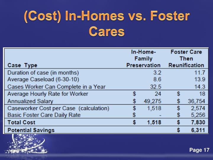 (Cost) In-Homes vs. Foster Cares