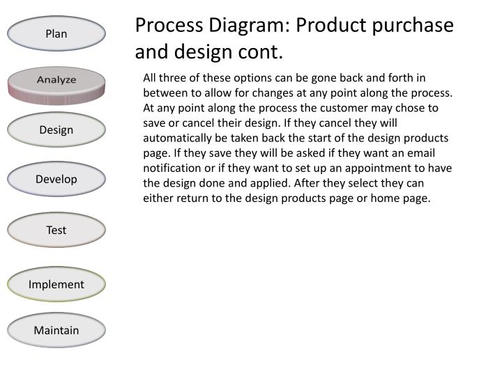Process Diagram: Product purchase and design cont.